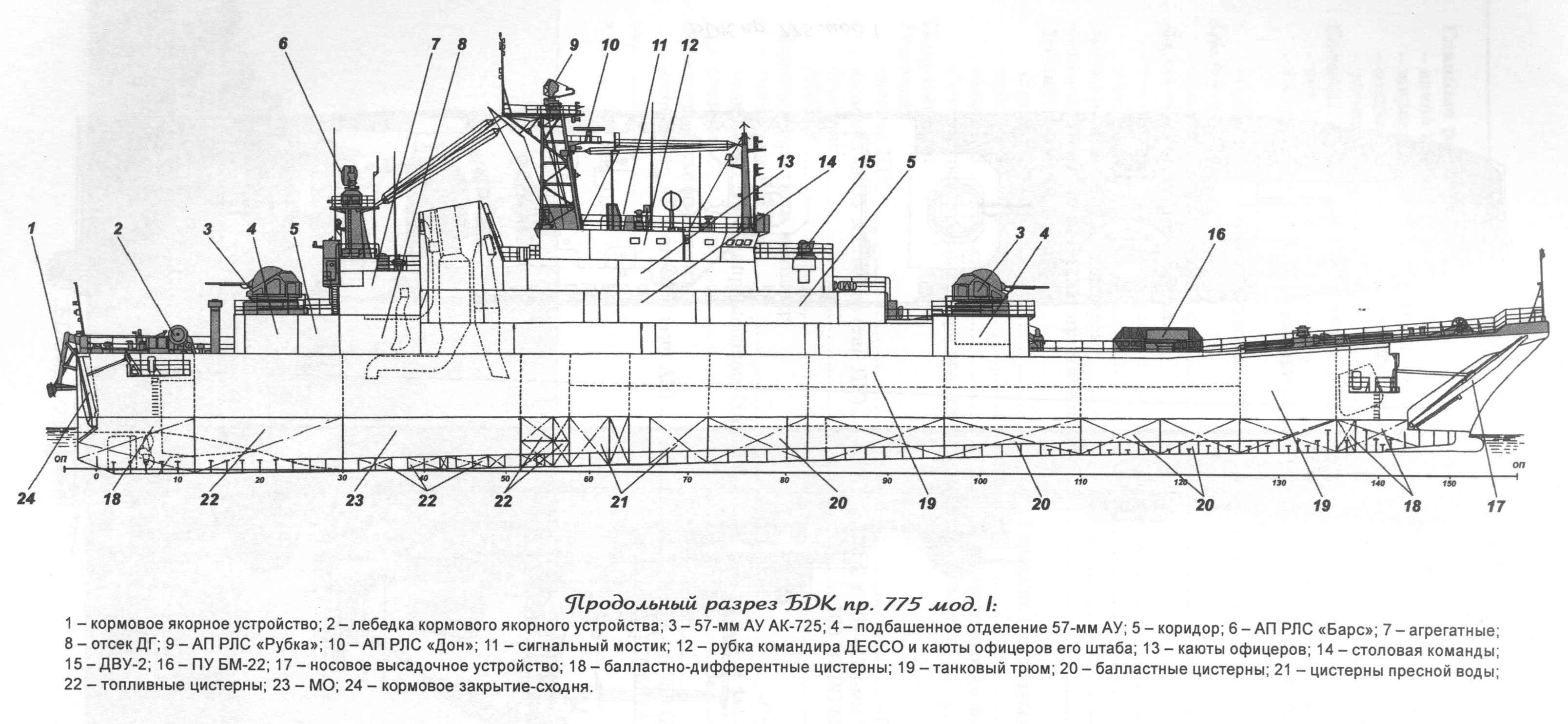Разрез БДК пр.775